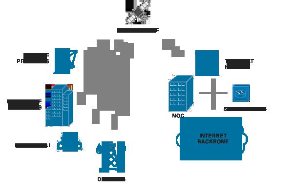 telco-data-services